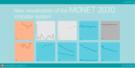 The new visualisation of the MONET 2030 indicator system