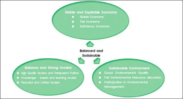 Vision of sustainable development in Thailand