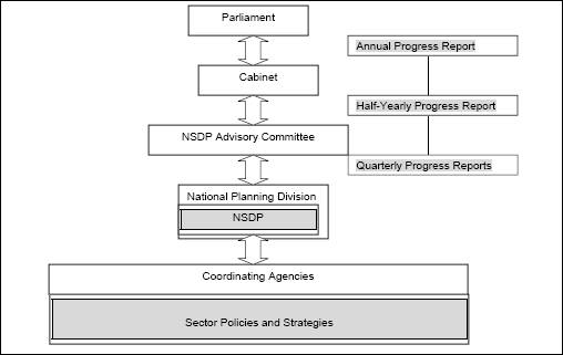 Cook Islands NSDP monitoring and evaluation framework