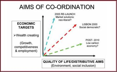 Aims of Coordination in the Lisbon Strategy (Begg, 2008)